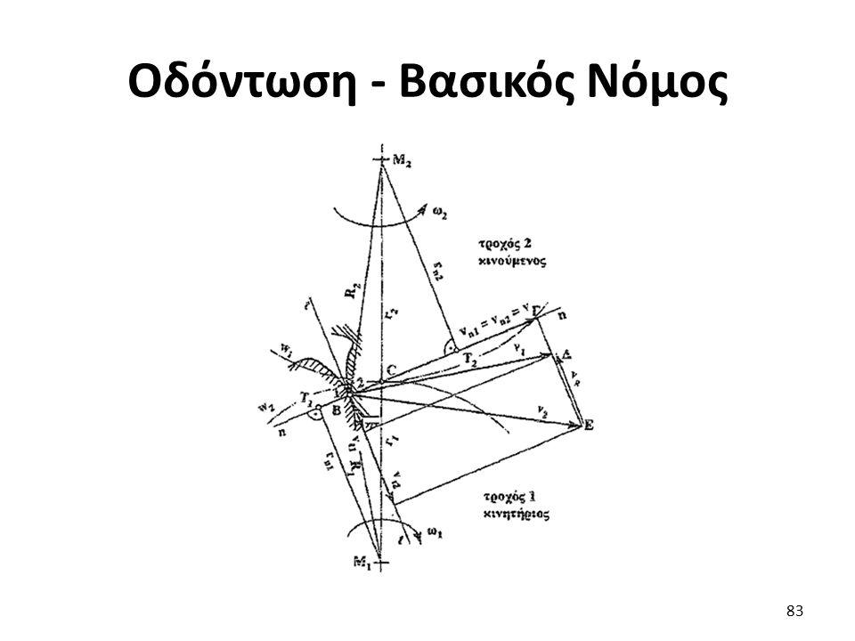 Οδόντωση - Βασικός Νόμος 83