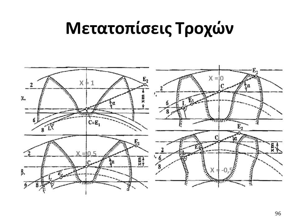 Μετατοπίσεις Τροχών 96 Χ = 1 Χ = 0,5 Χ = 0 Χ = -0,5