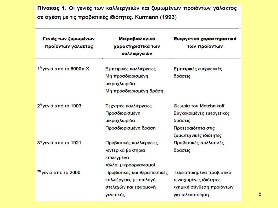 6 Ζυμωμένα γάλατα Στο πίνακα 1 παρατηρούμε ότι οι καλλιέργειες και τα ζυμωμένα γάλατα, θεωρούμενα από τη σκοπιά των προβιοτικών ιδιοτήτων, έχουν μια μακρά εξέλιξη μέχρι σήμερα που υπάρχουν και επιλεγμένες προβιοτικές καλλιέργειες και ποικιλία προβιοτικών.