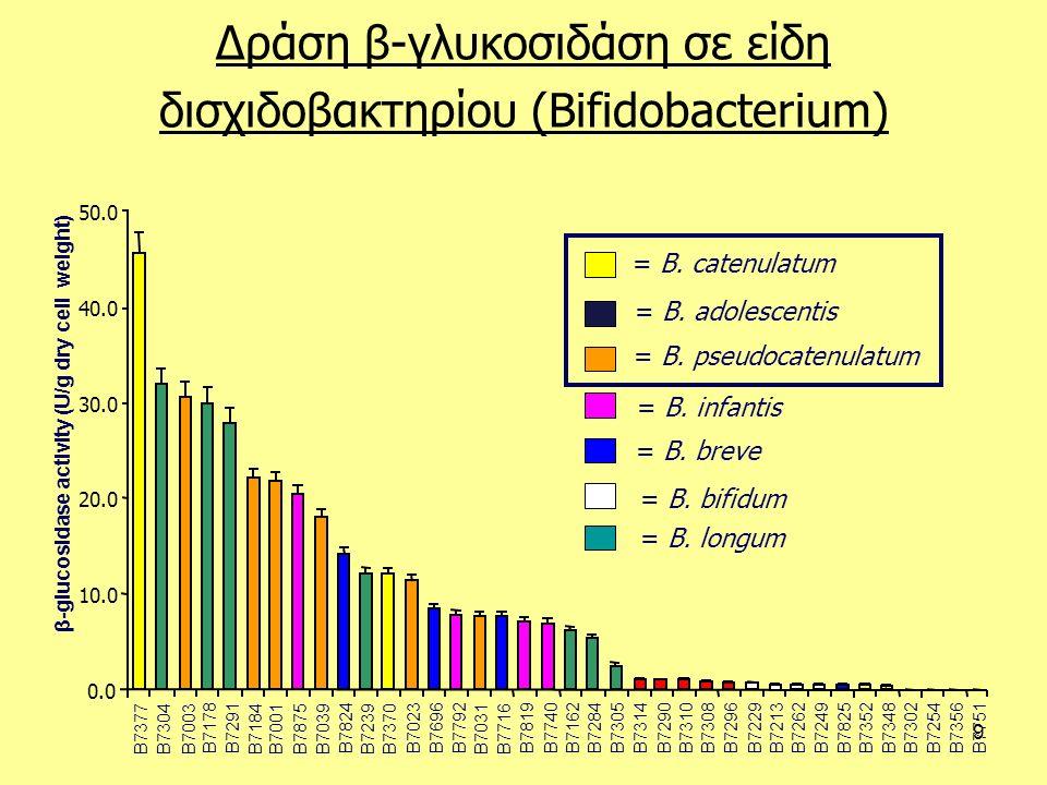 10 0 2 4 6 8 = L.fermentum = L. buchneri = L. kefiri = L.