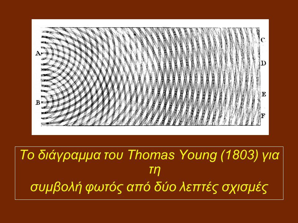 Το διάγραμμα του Thomas Young (1803) για τη συμβολή φωτός από δύο λεπτές σχισμές