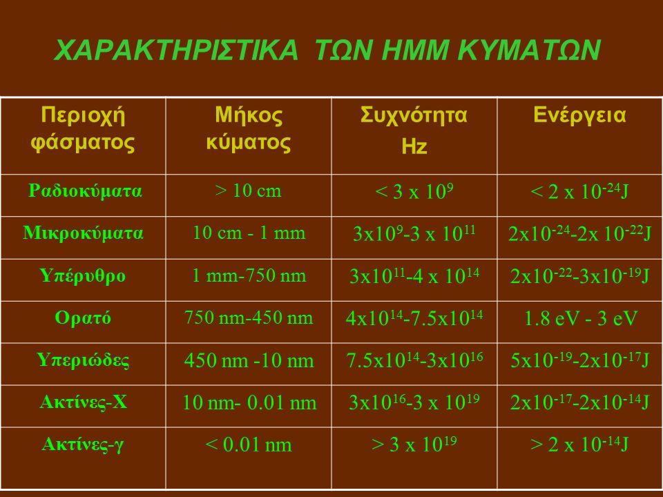 ΧΑΡΑΚΤΗΡΙΣΤΙΚΑ ΤΩΝ ΗΜΜ ΚΥΜΑΤΩΝ Περιοχή φάσματος Μήκος κύματος Συχνότητα Hz Ενέργεια Ραδιοκύματα> 10 cm < 3 x 10 9 < 2 x 10 -24 J Μικροκύματα10 cm - 1 mm 3x10 9 -3 x 10 11 2x10 -24 -2x 10 -22 J Υπέρυθρο1 mm-750 nm 3x10 11 -4 x 10 14 2x10 -22 -3x10 -19 J Ορατό750 nm-450 nm 4x10 14 -7.5x10 14 1.8 eV - 3 eV Υπεριώδες 450 nm -10 nm7.5x10 14 -3x10 16 5x10 -19 -2x10 -17 J Ακτίνες-Χ 10 nm- 0.01 nm3x10 16 -3 x 10 19 2x10 -17 -2x10 -14 J Ακτίνες-γ < 0.01 nm> 3 x 10 19 > 2 x 10 -14 J