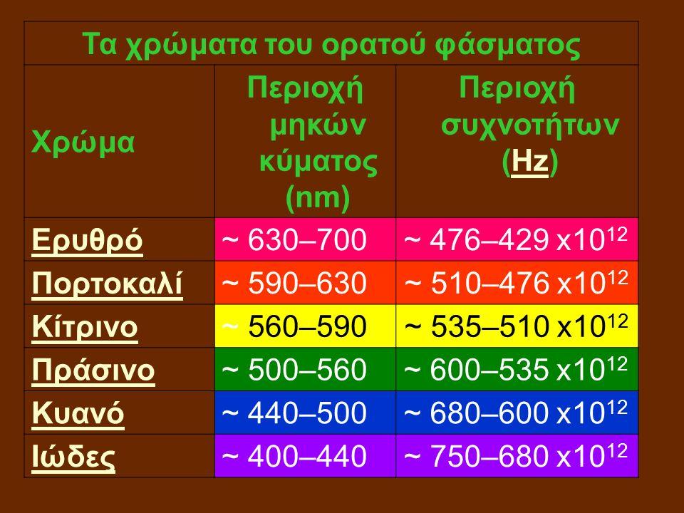 Τα χρώματα του ορατού φάσματος Χρώμα Περιοχή μηκών κύματος (nm) Περιοχή συχνοτήτων (Hz)Hz Ερυθρό ~ 630–700 ~ 476–429 x10 12 Πορτοκαλί ~ 590–630 ~ 510–476 x10 12 Κίτρινο ~ 560–590 ~ 535–510 x10 12 Πράσινο ~ 500–560 ~ 600–535 x10 12 Κυανό ~ 440–500 ~ 680–600 x10 12 Ιώδες ~ 400–440 ~ 750–680 x10 12