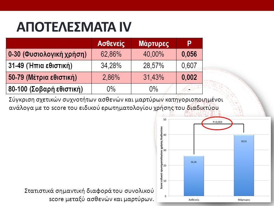 ΑΠΟΤΕΛΕΣΜΑΤΑ ΙV ΑσθενείςΜάρτυρεςP 0-30 (Φυσιολογική χρήση) 62,86%40,00% 0,056 31-49 (Ήπια εθιστική) 34,28%28,57%0,607 50-79 (Μέτρια εθιστική) 2,86%31,