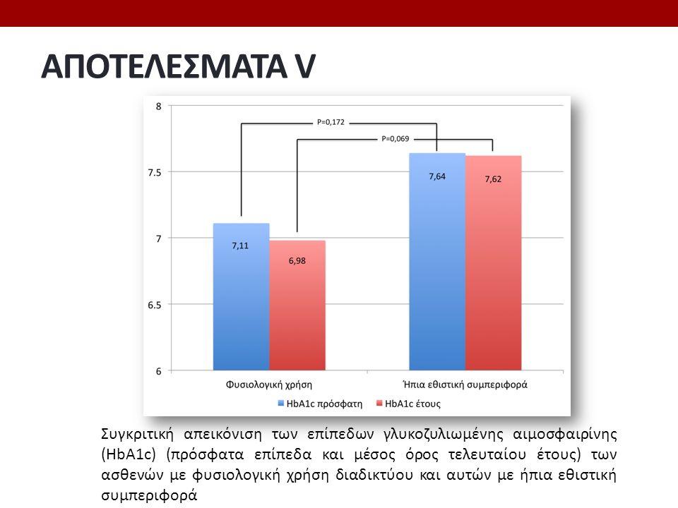 ΑΠΟΤΕΛΕΣΜΑΤΑ V Συγκριτική απεικόνιση των επίπεδων γλυκοζυλιωμένης αιμοσφαιρίνης (ΗbA1c) (πρόσφατα επίπεδα και μέσος όρος τελευταίου έτους) των ασθενών