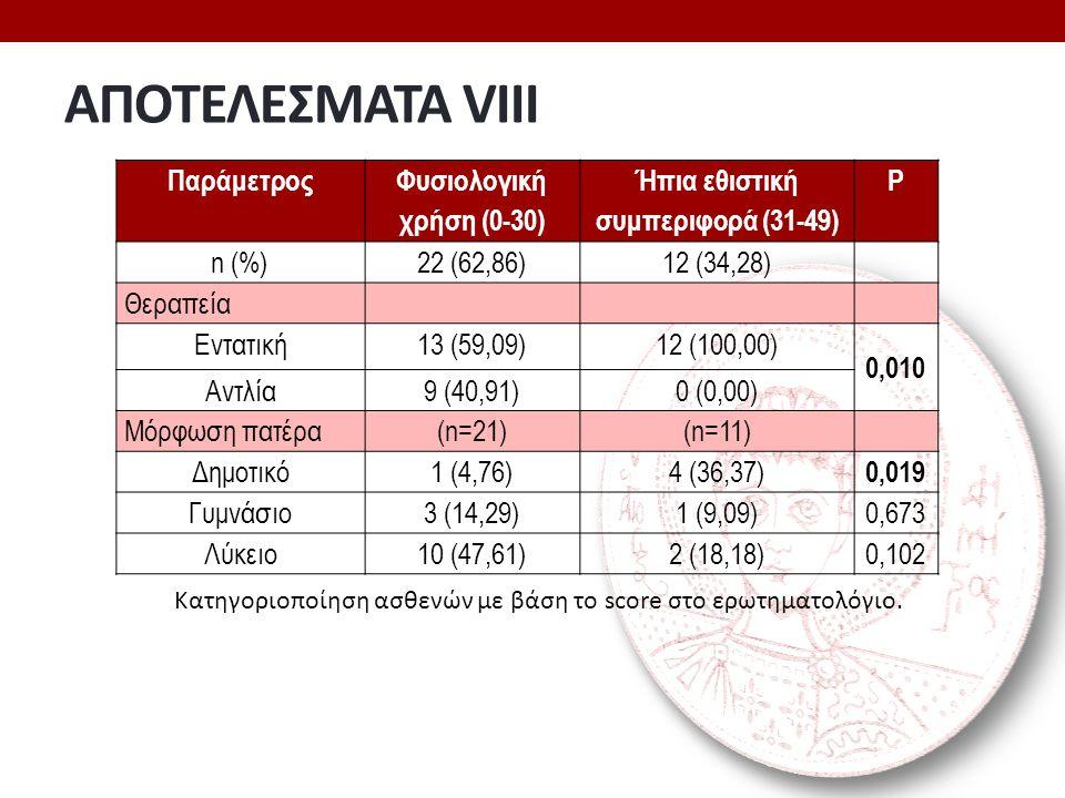 ΑΠΟΤΕΛΕΣΜΑΤΑ VIIΙ Παράμετρος Φυσιολογική χρήση (0-30) Ήπια εθιστική συμπεριφορά (31-49) P n (%)22 (62,86)12 (34,28) Θεραπεία Εντατική13 (59,09)12 (100