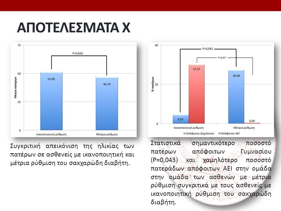 ΑΠΟΤΕΛΕΣΜΑΤΑ Χ Συγκριτική απεικόνιση της ηλικίας των πατέρων σε ασθενείς με ικανοποιητική και μέτρια ρύθμιση του σακχαρώδη διαβήτη. Στατιστικά σημαντι