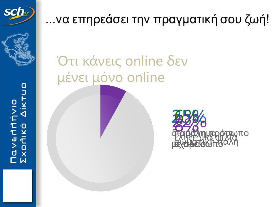 25% διαμάχη πρόσωπο με πρόσωπο 22% έληξε μια φιλία 6% πρόβλημα στο σχολείο 8% σωματική πάλη Ότι κάνεις online δεν μένει μόνο online...να επηρεάσει την