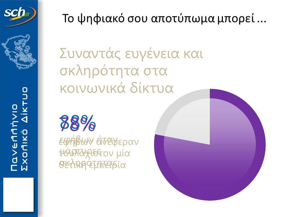 88% εφήβων ήταν μάρτυρες σκληρότητας 78% εφήβων ανέφεραν τουλάχιστον μία θετική εμπειρία Συναντάς ευγένεια και σκληρότητα στα κοινωνικά δίκτυα Το ψηφι