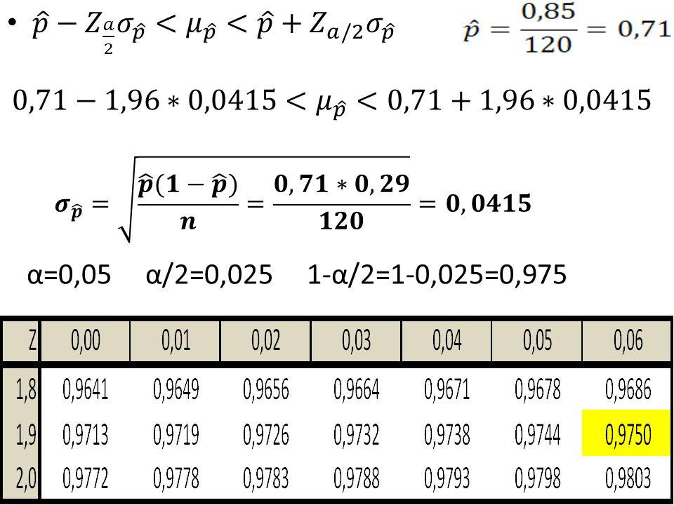 α=0,05 α/2=0,025 1-α/2=1-0,025=0,975