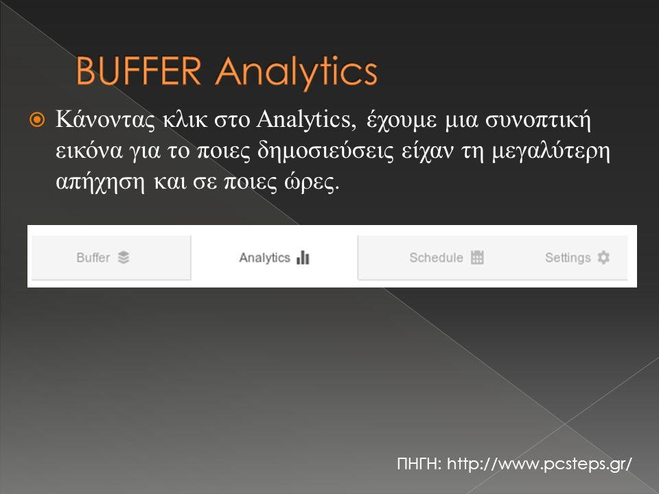  Κάνοντας κλικ στο Analytics, έχουμε μια συνοπτική εικόνα για το ποιες δημοσιεύσεις είχαν τη μεγαλύτερη απήχηση και σε ποιες ώρες. ΠΗΓΗ: http://www.p