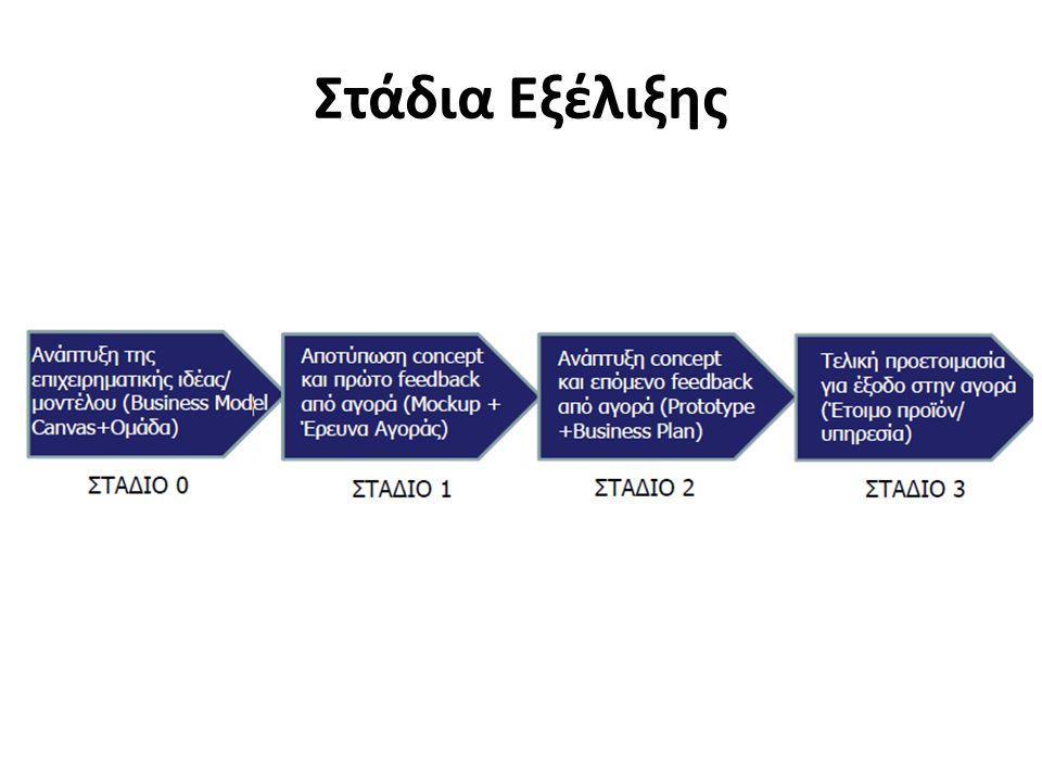 Ανάπτυξη της επιχειρηματικής ιδέας/ μοντέλου (Business Model Canvas+Ομάδα) Αποτύπωση concept και πρώτο feedback από αγορά (Mockup + Έρευνα Αγοράς) Ανάπτυξη concept και επόμενο feedback από αγορά (Prototype +Business Plan) Τελική προετοιμασία για έξοδο στην αγορά (Έτοιμο προϊόν/ υπηρεσία) Στάδια Εξέλιξης