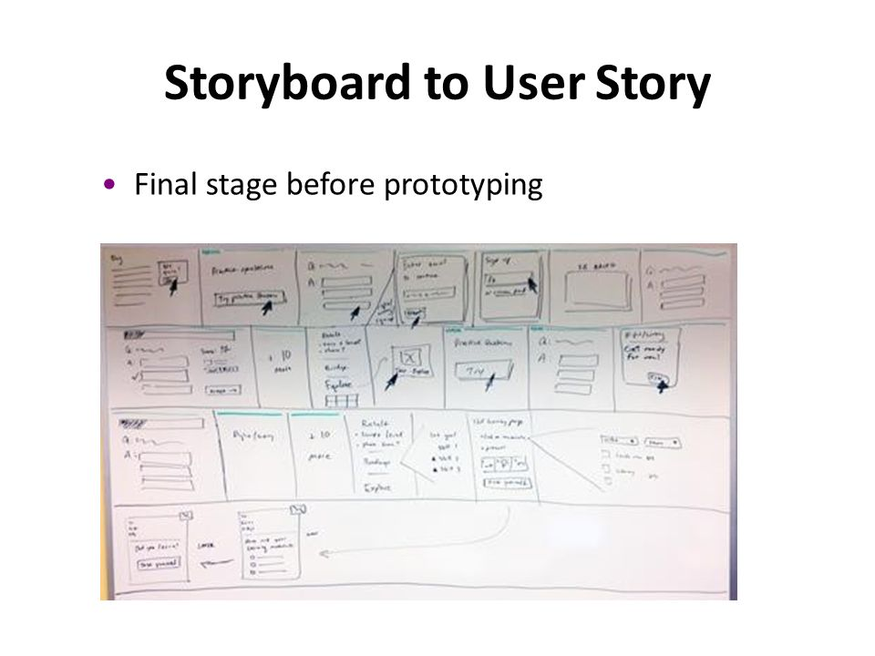 Final stage before prototyping Storyboard to User Story