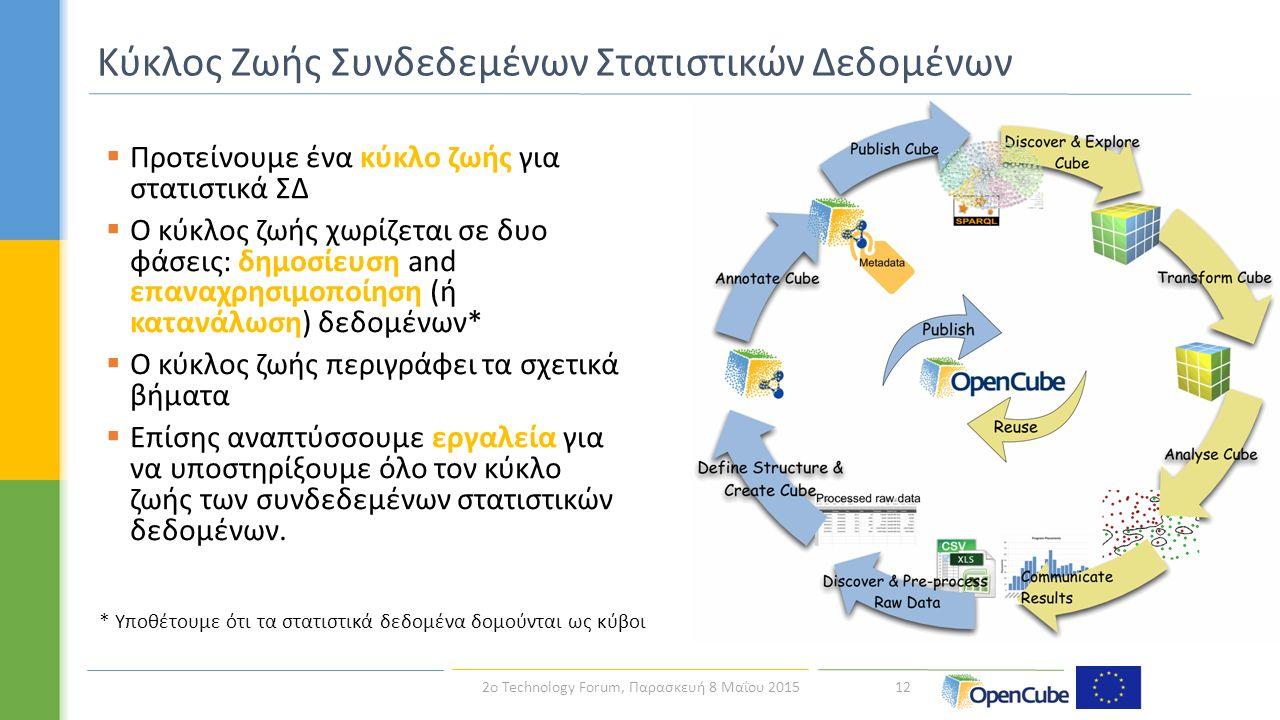  Προτείνουμε ένα κύκλο ζωής για στατιστικά ΣΔ  Ο κύκλος ζωής χωρίζεται σε δυο φάσεις: δημοσίευση and επαναχρησιμοποίηση (ή κατανάλωση) δεδομένων*  Ο κύκλος ζωής περιγράφει τα σχετικά βήματα  Επίσης αναπτύσσουμε εργαλεία για να υποστηρίξουμε όλο τον κύκλο ζωής των συνδεδεμένων στατιστικών δεδομένων.