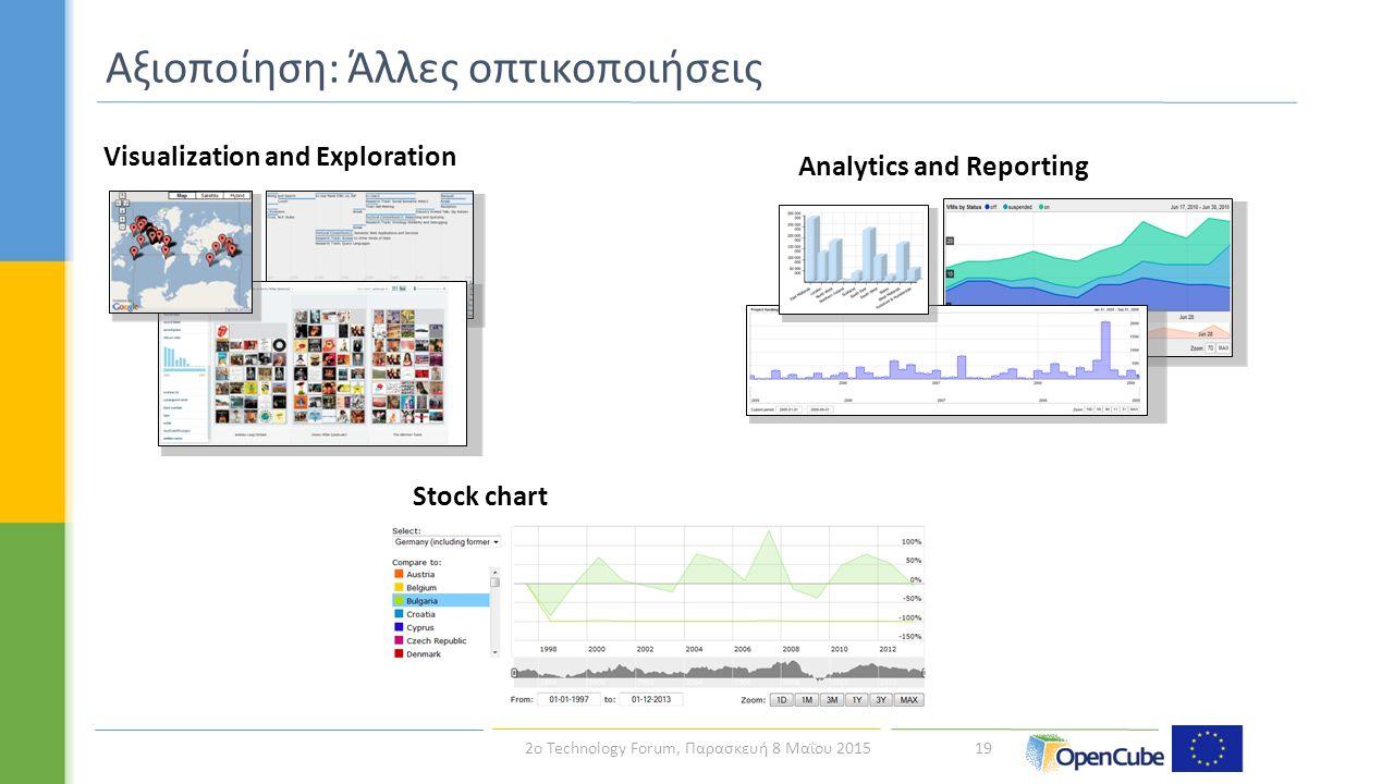 19 Αξιοποίηση: Άλλες οπτικοποιήσεις Analytics and Reporting Visualization and Exploration Stock chart 2ο Technology Forum, Παρασκευή 8 Μαΐου 2015