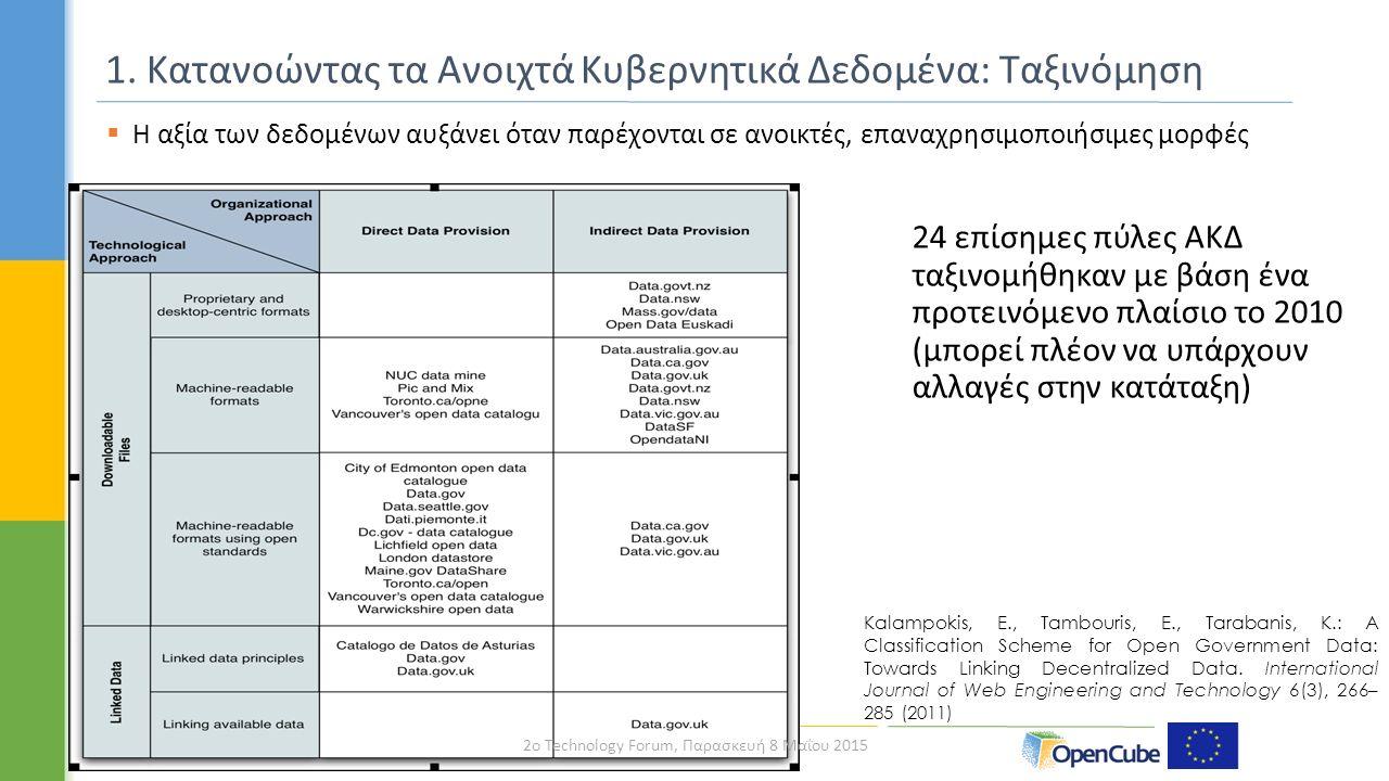 1. Κατανοώντας τα Ανοιχτά Κυβερνητικά Δεδομένα: Ταξινόμηση Kalampokis, E., Tambouris, E., Tarabanis, K.: A Classification Scheme for Open Government D