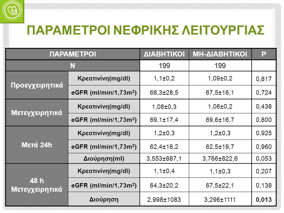 ΠΑΡΑΜΕΤΡΟΙ ΝΕΦΡΙΚΗΣ ΛΕΙΤΟΥΡΓΙΑΣ ΠΑΡΑΜΕΤΡΟΙΔΙΑΒΗΤΙΚΟΙΜΗ-ΔΙΑΒΗΤΙΚΟΙP Ν199 Προεγχειρητικά Κρεατινίνη(mg/dl)1,1±0,21,09±0,2 0,817 eGFR (ml/min/1,73m 2 )68,3±28,567,5±16,10,724 Μετεγχειρητικά Κρεατινίνη(mg/dl) 1,08±0,3 1,06±0,20,438 eGFR (ml/min/1,73m 2 )69,1±17,469,6±16,70,800 Μετά 24h Κρεατινίνη(mg/dl)1,2±0,3 0,925 eGFR (ml/min/1,73m 2 )62,4±18,262,5±19,70,960 Διούρηση(ml)3,553±887,13,766±822,60,053 48 h Μετεγχειρητικά Κρεατινίνη(mg/dl)1,1±0,4 1,1±0,30,207 eGFR (ml/min/1,73m 2 )64,3±20,267,5±22,10,138 Διούρηση 2,998±10833,296±11110,013