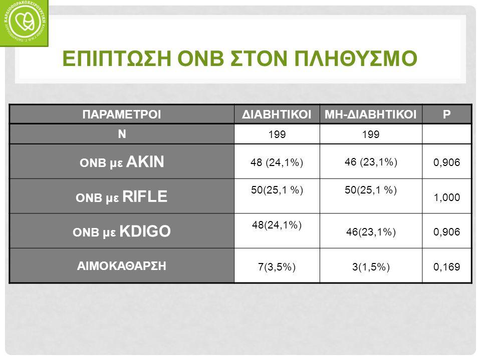 ΕΠΙΠΤΩΣΗ ΟΝΒ ΣΤΟΝ ΠΛΗΘΥΣΜΟ ΠΑΡΑΜΕΤΡΟΙΔΙΑΒΗΤΙΚΟΙΜΗ-ΔΙΑΒΗΤΙΚΟΙP N 199 ΟΝΒ με AKIN 48 (24,1%) 46 (23,1%) 0,906 ΟΝΒ με RIFLE 50(25,1 %) 1,000 ΟΝΒ με KDIGO 48(24,1%) 46(23,1%)0,906 ΑΙΜΟΚΑΘΑΡΣΗ 7(3,5%)3(1,5%)0,169