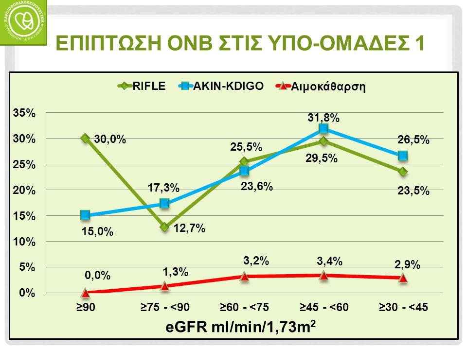 ΕΠΙΠΤΩΣΗ ΟΝΒ ΣΤΙΣ ΥΠΟ-ΟΜΑΔΕΣ 1 eGFR ml/min/1,73m 2