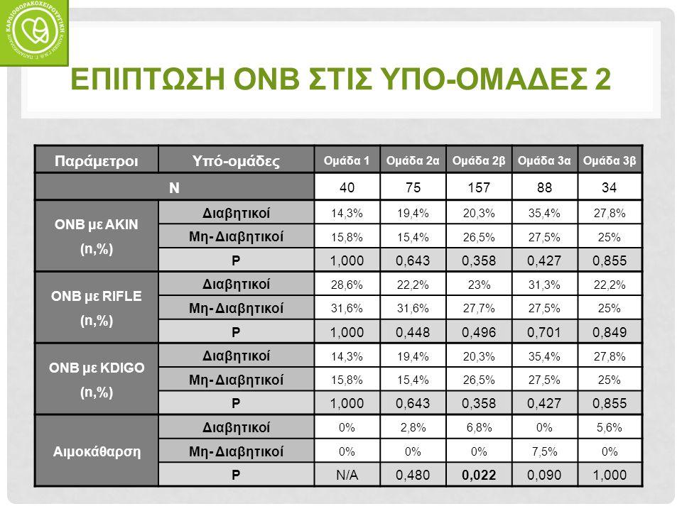 ΕΠΙΠΤΩΣΗ ΟΝΒ ΣΤΙΣ ΥΠΟ-ΟΜΑΔΕΣ 2 Παράμετροι Υπό-ομάδες Ομάδα 1Ομάδα 2αΟμάδα 2βΟμάδα 3αΟμάδα 3β Ν 40751578834 ΟΝΒ με AKIN (n,%) Διαβητικοί 14,3%19,4%20,3%35,4%27,8% Μη- Διαβητικοί 15,8%15,4%26,5%27,5%25% P 1,0000,6430,3580,4270,855 ΟΝΒ με RIFLE (n,%) Διαβητικοί 28,6%22,2%23%31,3%22,2% Μη- Διαβητικοί 31,6% 27,7%27,5%25% P 1,0000,4480,4960,7010,849 ΟΝΒ με KDIGO (n,%) Διαβητικοί 14,3%19,4%20,3%35,4%27,8% Μη- Διαβητικοί 15,8%15,4%26,5%27,5%25% P 1,0000,6430,3580,4270,855 Αιμοκάθαρση Διαβητικοί 0%2,8%6,8%0%5,6% Μη- Διαβητικοί 0% 7,5%0% P N/A0,4800,0220,0901,000