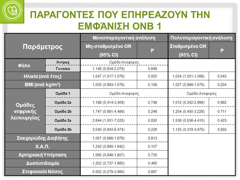 ΠΑΡΑΓΟΝΤΕΣ ΠΟΥ ΕΠΗΡΕΑΖΟΥΝ ΤΗΝ ΕΜΦΆΝΙΣΗ ΟΝΒ 1 Παράμετρος Μονοπαραγοντική ανάλυσηΠολυπαραγοντική ανάλυση Μη-σταθμισμένο OR (95% CI) P Σταθμισμένο OR (95% CI) P Φύλο ΆντραςΟμάδα Αναφοράς Γυναίκα1,148 (0,634-2,079)0,649 Ηλικία (ανά έτος) 1,047 (1,017-1,078)0,0021,034 (1,001-1,068)0,043 BMI (ανά kg/m 2 ) 1,035 (0,993-1,078)0,1081,027 (0,986-1,070)0,204 Ομάδες νεφρικής λειτουργίας Ομάδα 1Ομάδα Αναφοράς Ομάδα 2a1,188 (0,414-3,409)0,7481,012 (0,342-2,999)0,982 Ομάδα 2b1,747 (0,681-4,486)0,2461,204 (0,450-3,226)0,711 Ομάδα 3a2,644 (1,001-7,025)0,0501,538 (0,536-4,410)0,423 Ομάδα 3b2,040 (0,643-6,474)0,2261,125 (0,319-3,975)0,855 Σακχαρώδης Διαβήτης 1,057 (0,666-1,679)0,813 Χ.Α.Π.