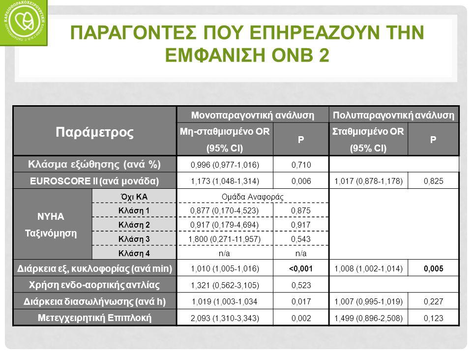 Παράμετρος Μονοπαραγοντική ανάλυσηΠολυπαραγοντική ανάλυση Μη-σταθμισμένο OR (95% CI) P Σταθμισμένο OR (95% CI) P Κλάσμα εξώθησης (ανά %) 0,996 (0,977-1,016)0,710 EUROSCORE II (ανά μονάδα) 1,173 (1,048-1,314)0,0061,017 (0,878-1,178)0,825 NYHA Ταξινόμηση Όχι ΚΑΟμάδα Αναφοράς Κλάση 10,877 (0,170-4,523)0,875 Κλάση 20,917 (0,179-4,694)0,917 Κλάση 31,800 (0,271-11,957)0,543 Κλάση 4n/a Διάρκεια εξ, κυκλοφορίας (ανά min) 1,010 (1,005-1,016)<0,0011,008 (1,002-1,014)0,005 Χρήση ενδο-αορτικής αντλίας 1,321 (0,562-3,105)0,523 Διάρκεια διασωλήνωσης (ανά h) 1,019 (1,003-1,0340,0171,007 (0,995-1,019)0,227 Μετεγχειρητική Επιπλοκή 2,093 (1,310-3,343)0,0021,499 (0,896-2,508)0,123 ΠΑΡΑΓΟΝΤΕΣ ΠΟΥ ΕΠΗΡΕΑΖΟΥΝ ΤΗΝ ΕΜΦΑΝΙΣΗ ONB 2