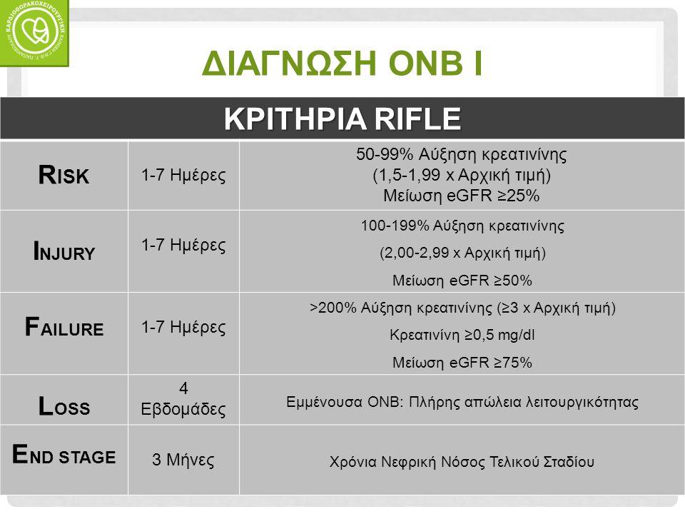 ΔΙΑΓΝΩΣΗ ΟΝΒ I ΚΡΙΤΗΡΙΑ RIFLE R ISK 1-7 Ημέρες 50-99% Αύξηση κρεατινίνης (1,5-1,99 x Αρχική τιμή) Μείωση eGFR ≥25% I NJURY 1-7 Ημέρες 100-199% Αύξηση κρεατινίνης (2,00-2,99 x Αρχική τιμή) Μείωση eGFR ≥50% F AILURE 1-7 Ημέρες >200% Αύξηση κρεατινίνης (≥3 x Αρχική τιμή) Κρεατινίνη ≥0,5 mg/dl Μείωση eGFR ≥75% L OSS 4 Εβδομάδες Εμμένουσα ΟΝΒ: Πλήρης απώλεια λειτουργικότητας E ND STAGE 3 Μήνες Χρόνια Νεφρική Νόσος Τελικού Σταδίου