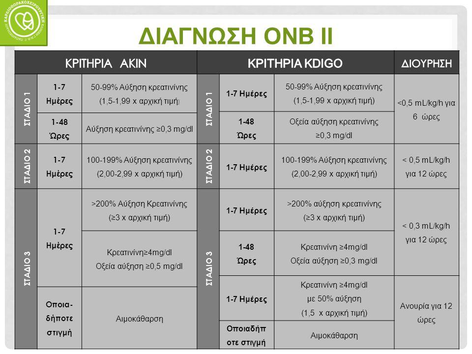 ΣΚΟΠΟΣ Συγκριτική αξιολόγηση της επίπτωσης της ΟΝΒ (RIFLE, AKIN, KDIGO) σε διαβητικούς και μη- διαβητικούς ασθενείς που υποβάλλονται σε καρδιοχειρουργικές επεμβάσεις, (στο σύνολό τους και ανάλογα με τον προεγχειρητικό eGFR)