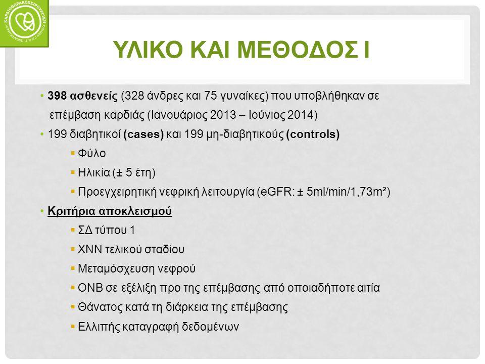 ΥΛΙΚΟ ΚΑΙ ΜΕΘΟΔΟΣ Ι 398 ασθενείς (328 άνδρες και 75 γυναίκες) που υποβλήθηκαν σε επέμβαση καρδιάς (Ιανουάριος 2013 – Ιούνιος 2014) 199 διαβητικοί (cases) και 199 μη-διαβητικούς (controls)  Φύλο  Ηλικία (± 5 έτη)  Προεγχειρητική νεφρική λειτουργία (eGFR: ± 5ml/min/1,73m²) Κριτήρια αποκλεισμού  ΣΔ τύπου 1  ΧΝΝ τελικού σταδίου  Μεταμόσχευση νεφρού  ΟΝΒ σε εξέλιξη προ της επέμβασης από οποιαδήποτε αιτία  Θάνατος κατά τη διάρκεια της επέμβασης  Ελλιπής καταγραφή δεδομένων