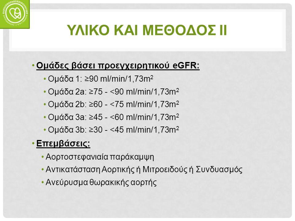 ΥΛΙΚΟ ΚΑΙ ΜΕΘΟΔΟΣ ΙΙ Ομάδες βάσει προεγχειρητικού eGFR: Ομάδα 1: ≥90 ml/min/1,73m 2 Ομάδα 2a: ≥75 - <90 ml/min/1,73m 2 Ομάδα 2b: ≥60 - <75 ml/min/1,73m 2 Ομάδα 3a: ≥45 - <60 ml/min/1,73m 2 Ομάδα 3b: ≥30 - <45 ml/min/1,73m 2 Επεμβάσεις: Αορτοστεφανιαία παράκαμψη Αντικατάσταση Αορτικής ή Μιτροειδούς ή Συνδυασμός Ανεύρυσμα θωρακικής αορτής
