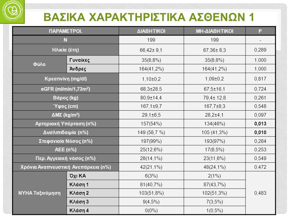 ΒΑΣΙΚΑ ΧΑΡΑΚΤΗΡΙΣΤΙΚΑ ΑΣΘΕΝΩΝ 1 ΠΑΡΑΜΕΤΡΟΙ.ΔΙΑΒΗΤΙΚΟΙΜΗ-ΔΙΑΒΗΤΙΚΟΙP N199 - Ηλικία (έτη) 66,42± 9,167,36± 8,3 0,289 Φύλο Γυναίκες35(8,8%) 1,000 Άνδρες164(41,2%) 1,000 Κρεατινίνη (mg/dl) 1,10±0,2 1,09±0,20,817 eGFR (ml/min/1,73m 2 )68,3±28,567,5±16,10,724 Βάρος (kg)80,9±14,479,4± 12,80,261 Ύψος (cm)167,1±9,7167,7±8,30,548 ΔΜΣ (kg/m 2 )29,1±6,528,2±4,10,097 Αρτηριακή Υπέρταση (n%)157(54%)134(46%)0,013 Δυσλιπιδαιμία (n%)149 (58,7 %)105 (41,3%)0,010 Στεφανιαία Νόσος (n%)197(99%)193(97%)0,284 ΑΕΕ (n%)25(12,6%)17(8,5%)0,253 Περ.
