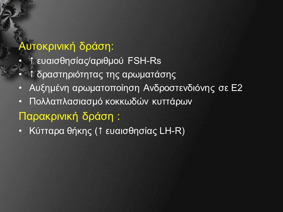 Αυτοκρινική δράση:  ευαισθησίας/αριθμού FSH-Rs  δραστηριότητας της αρωματάσης Αυξημένη αρωματοποίηση Ανδροστενδιόνης σε Ε2 Πολλαπλασιασμό κοκκωδών κυττάρων Παρακρινική δράση : Κύτταρα θήκης (  ευαισθησίας LH-R)