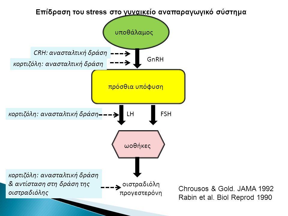 υποθάλαμος GnRH πρόσθια υπόφυση CRH: ανασταλτική δράση κορτιζόλη: ανασταλτική δράση LH FSHκορτιζόλη: ανασταλτική δράση ωοθήκες οιστραδιόλη προγεστερόνη κορτιζόλη: ανασταλτική δράση & αντίσταση στη δράση της οιστραδιόλης Επίδραση του stress στο γυναικείο αναπαραγωγικό σύστημα Chrousos & Gold.