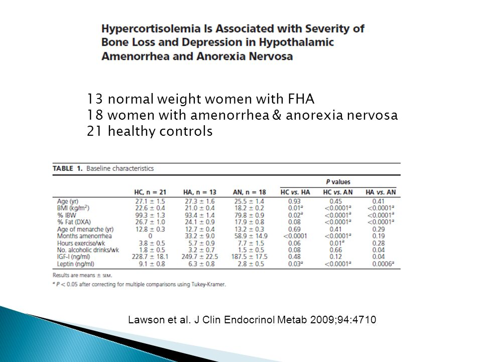 13 normal weight women with FHA 18 women with amenorrhea & anorexia nervosa 21 healthy controls Lawson et al. J Clin Endocrinol Metab 2009;94:4710
