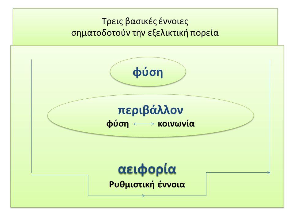 Τρεις βασικές έννοιες σηματοδοτούν την εξελικτική πορεία αειφορία Ρυθμιστική έννοιααειφορία φύση περιβάλλον φύση κοινωνία περιβάλλον φύση κοινωνία