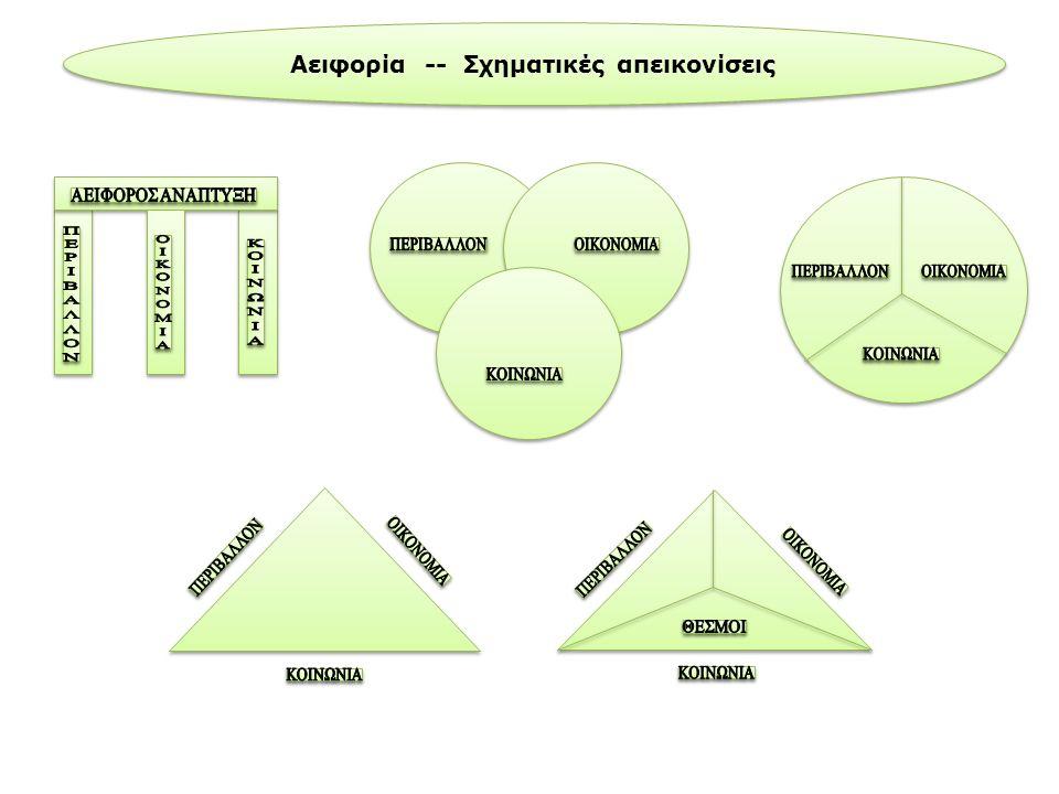 Αειφορία -- Σχηματικές απεικονίσεις