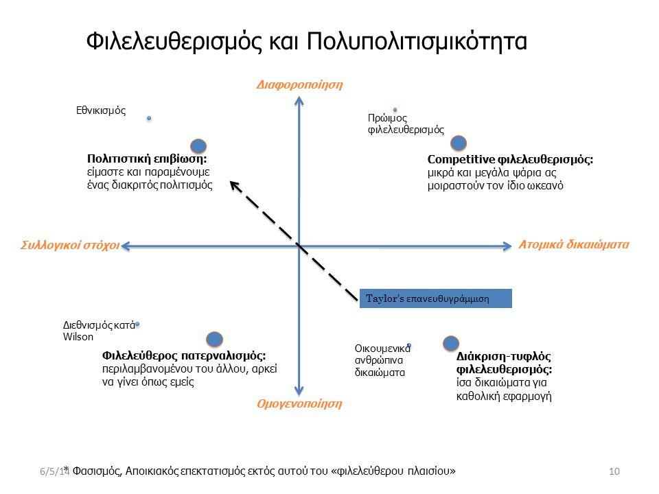 Φιλελευθερισμός και Πολυπολιτισμικότητα Ατομικά δικαιώματα Συλλογικοί στόχοι Διαφοροποίηση Ομογενοποίηση Competitive φιλελευθερισμός: μικρά και μεγάλα ψάρια ας μοιραστούν τον ίδιο ωκεανό Διάκριση-τυφλός φιλελευθερισμός: ίσα δικαιώματα για καθολική εφαρμογή Πολιτιστική επιβίωση: είμαστε και παραμένουμε ένας διακριτός πολιτισμός Φιλελεύθερος πατερναλισμός: περιλαμβανομένου του άλλου, αρκεί να γίνει όπως εμείς Πρώιμος φιλελευθερισμός Εθνικισμός Οικουμενικά ανθρώπινα δικαιώματα Διεθνισμός κατά Wilson * Φασισμός, Αποικιακός επεκτατισμός εκτός αυτού του «φιλελεύθερου πλαισίου» Taylor's επανευθυγράμμιση 6/5/1410