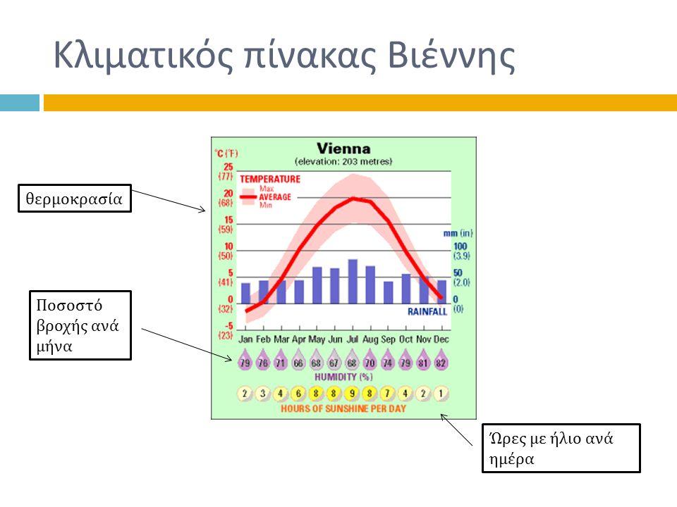 Κλιματικός πίνακας Βιέννης θερμοκρασία Ποσοστό βροχής ανά μήνα Ώρες με ήλιο ανά ημέρα