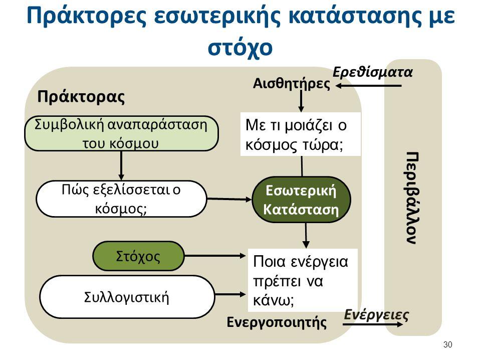 Πράκτορες εσωτερικής κατάστασης με στόχο 30 Περιβάλλον Αισθητήρες Ποια ενέργεια πρέπει να κάνω; Συμβολική αναπαράσταση του κόσμου Πώς εξελίσσεται ο κόσμος; Πράκτορας Ενεργοποιητής Στόχος Συλλογιστική Με τι μοιάζει ο κόσμος τώρα; Ερεθίσματα Ενέργειες Εσωτερική Κατάσταση