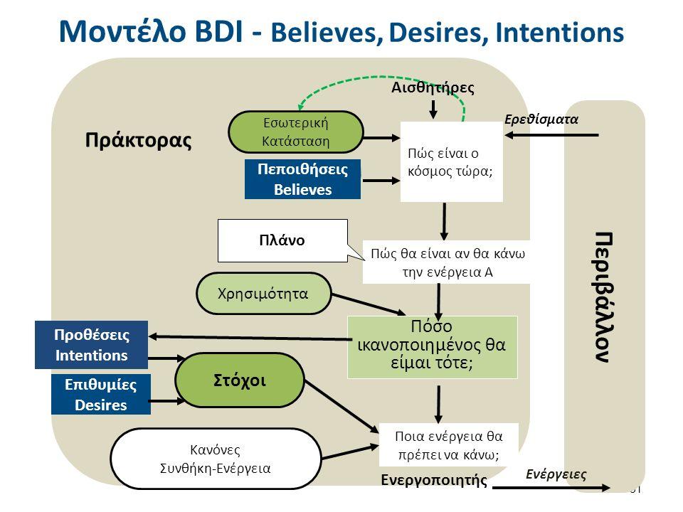 Μοντέλο BDI - Believes, Desires, Intentions 31 Περιβάλλον Στόχοι Πώς θα είναι αν θα κάνω την ενέργεια Α Αισθητήρες Πώς είναι ο κόσμος τώρα; Πράκτορας Εσωτερική Κατάσταση Ποια ενέργεια θα πρέπει να κάνω; Ενεργοποιητής Κανόνες Συνθήκη-Ενέργεια Πόσο ικανοποιημένος θα είμαι τότε; Επιθυμίες Desires Πεποιθήσεις Believes Ερεθίσματα Ενέργειες Πλάνο Χρησιμότητα Προθέσεις Intentions