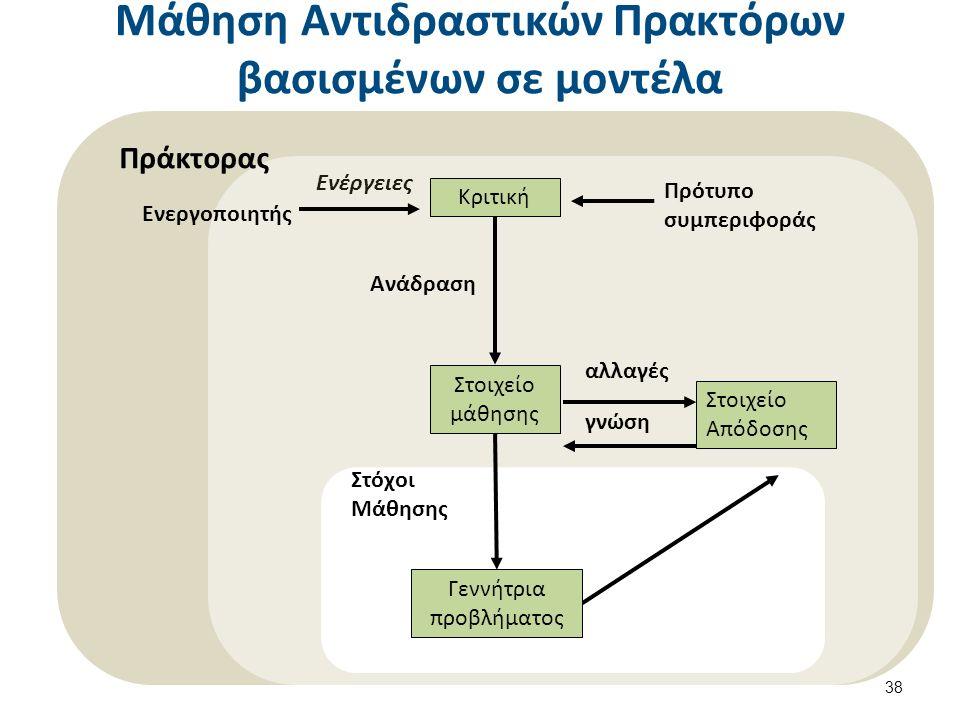 Μάθηση Αντιδραστικών Πρακτόρων βασισμένων σε μοντέλα 38 Στοιχείο Απόδοσης Κριτική Στοιχείο μάθησης αλλαγές γνώση Πρότυπο συμπεριφοράς Ανάδραση Γεννήτρια προβλήματος Στόχοι Μάθησης Ενεργοποιητής Ενέργειες Πράκτορας