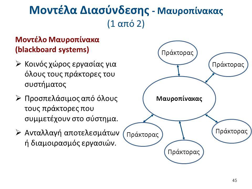 Μοντέλα Διασύνδεσης - Μαυροπίνακας (1 από 2) Μοντέλο Μαυροπίνακα (blackboard systems)  Κοινός χώρος εργασίας για όλους τους πράκτορες του συστήματος  Προσπελάσιμος από όλους τους πράκτορες που συμμετέχουν στο σύστημα.