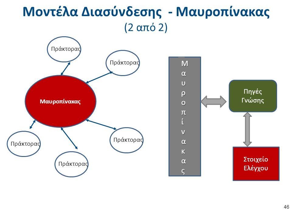Μοντέλα Διασύνδεσης - Μαυροπίνακας (2 από 2) 46 Μαυροπίνακας Πράκτορας ΜαυροπίνακαςΜαυροπίνακαςΜαυροπίνακαςΜαυροπίνακας Στοιχείο Ελέγχου Πηγές Γνώσης
