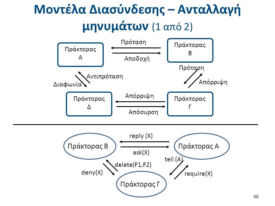 Μοντέλα Διασύνδεσης – Ανταλλαγή μηνυμάτων (1 από 2) 48 Πρόταση Αποδοχή Απόρριψη Διαφωνία Αντιπρόταση Πρόταση Πράκτορας Α Απόρριψη Απόσυρση Πράκτορας Δ Πράκτορας Γ Πράκτορας Β Πράκτορας ΓΠράκτορας BΠράκτορας Α reply (X) ask(X) require(X) deny(X) delete(F1,F2) tell (A)