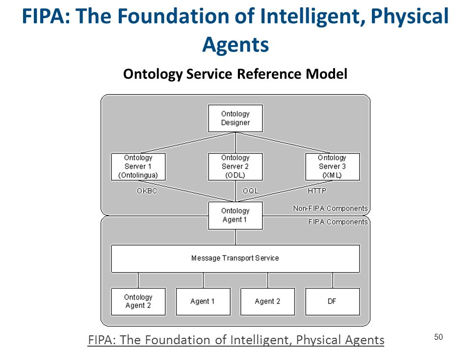FIPA: The Foundation of Intelligent, Physical Agents Ontology Service Reference Model 50 FIPA: The Foundation of Intelligent, Physical Agents