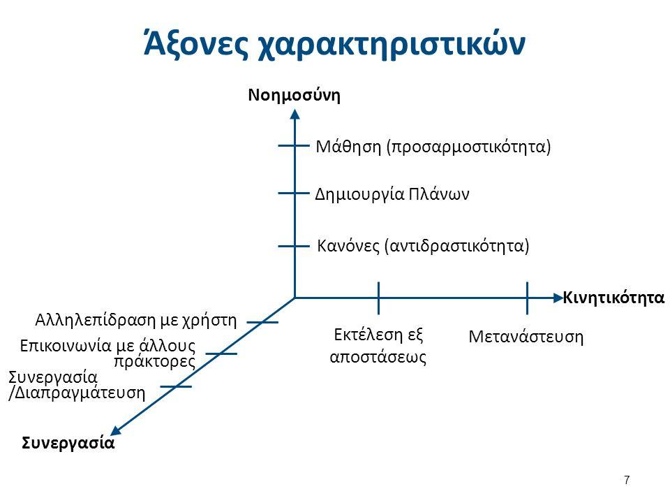 Άξονες χαρακτηριστικών 7 Μάθηση (προσαρμοστικότητα) Δημιουργία Πλάνων Κανόνες (αντιδραστικότητα) Εκτέλεση εξ αποστάσεως Μετανάστευση Αλληλεπίδραση με χρήστη Επικοινωνία με άλλους πράκτορες Συνεργασία /Διαπραγμάτευση Συνεργασία Νοημοσύνη Κινητικότητα