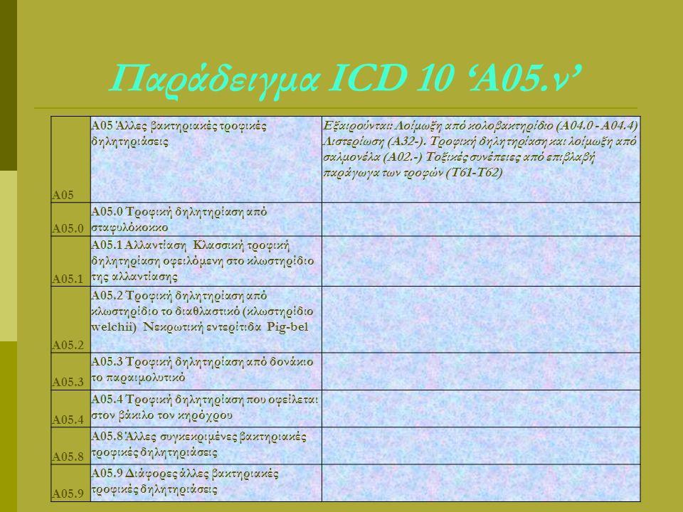 Παράδειγμα ICD 10 'A05.ν' A05 A05 Άλλες βακτηριακές τροφικές δηλητηριάσεις Εξαιρούνται: Λοίμωξη από κολοβακτηρίδιο (Α04.0 - Α04.4) Λιστερίωση (A32-).