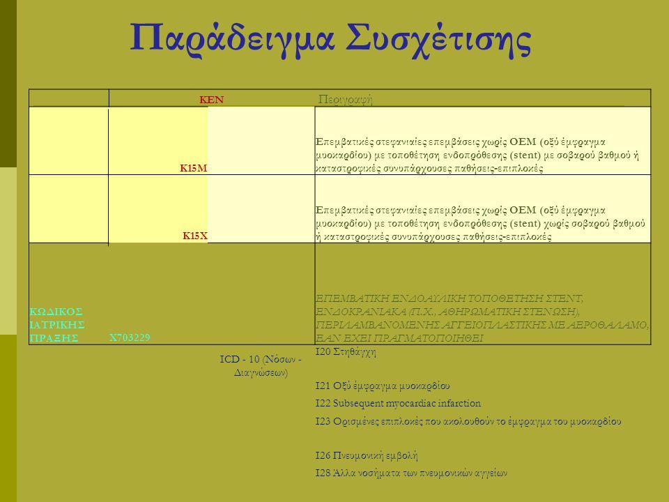 Παράδειγμα Συσχέτισης ΚΕΝ Περιγραφή Κ15Μ Επεμβατικές στεφανιαίες επεμβάσεις χωρίς ΟΕΜ (οξύ έμφραγμα μυοκαρδίου) με τοποθέτηση ενδοπρόθεσης (stent) με σοβαρού βαθμού ή καταστροφικές συνυπάρχουσες παθήσεις-επιπλοκές Κ15Χ Επεμβατικές στεφανιαίες επεμβάσεις χωρίς ΟΕΜ (οξύ έμφραγμα μυοκαρδίου) με τοποθέτηση ενδοπρόθεσης (stent) χωρίς σοβαρού βαθμού ή καταστροφικές συνυπάρχουσες παθήσεις-επιπλοκές ΚΩΔΙΚΟΣ ΙΑΤΡΙΚΗΣ ΠΡΑΞΗΣΧ703229 ΕΠΕΜΒΑΤΙΚΗ ΕΝΔΟΑΥΛΙΚΗ ΤΟΠΟΘΕΤΗΣΗ ΣΤΕΝΤ, ΕΝΔΟΚΡΑΝΙΑΚΑ (Π.Χ., ΑΘΗΡΩΜΑΤΙΚΗ ΣΤΕΝΩΣΗ), ΠΕΡΙΛΑΜΒΑΝΟΜΕΝΗΣ ΑΓΓΕΙΟΠΛΑΣΤΙΚΗΣ ΜΕ ΑΕΡΟΘΑΛΑΜΟ, ΕΑΝ ΕΧΕΙ ΠΡΑΓΜΑΤΟΠΟΙΗΘΕΙ ICD - 10 (Νόσων - Διαγνώσεων) I20 Στηθάγχη I21 Οξύ έμφραγμα μυοκαρδίου I22 Subsequent myocardiac infarction I23 Ορισμένες επιπλοκές που ακολουθούν το έμφραγμα του μυοκαρδίου I26 Πνευμονική εμβολή I28 Άλλα νοσήματα των πνευμονικών αγγείων