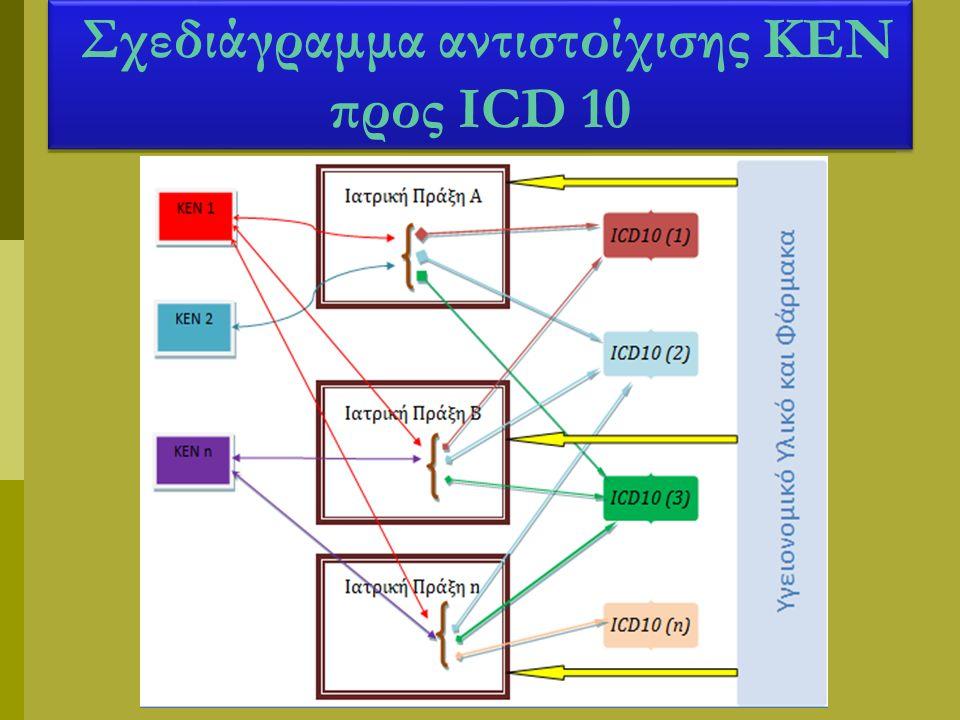 Σχεδιάγραμμα αντιστοίχισης ΚΕΝ προς ICD 10