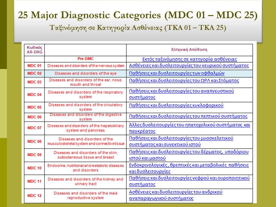 25 Major Diagnostic Categories (MDC 01 – MDC 25) Ταξινόμηση σε Κατηγορία Ασθένειας (ΤΚΑ 01 – ΤΚΑ 25) 25 Major Diagnostic Categories (MDC 01 – MDC 25) Ταξινόμηση σε Κατηγορία Ασθένειας (ΤΚΑ 01 – ΤΚΑ 25)